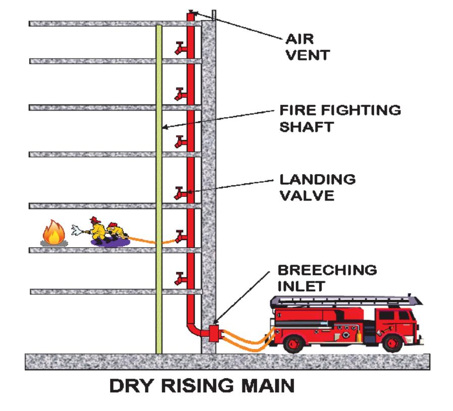 Standpipe System Diagram Amp Dry Fire Sprinkler System